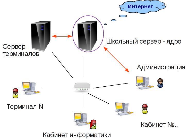 Схема локальной сети кабинета информатики