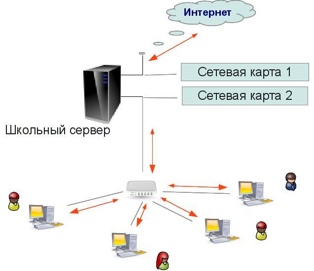 Локальная сеть и Интернет